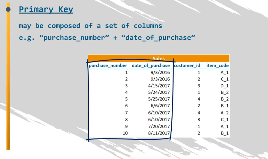 sql group by multiple columns example