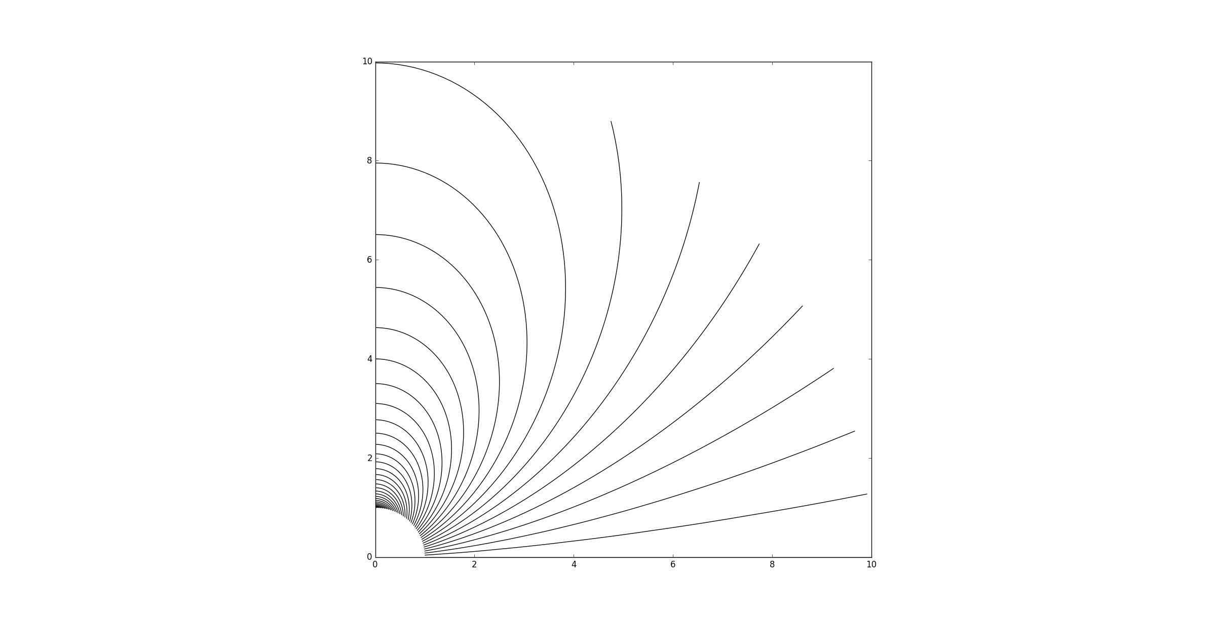 stream function polar coordinates example