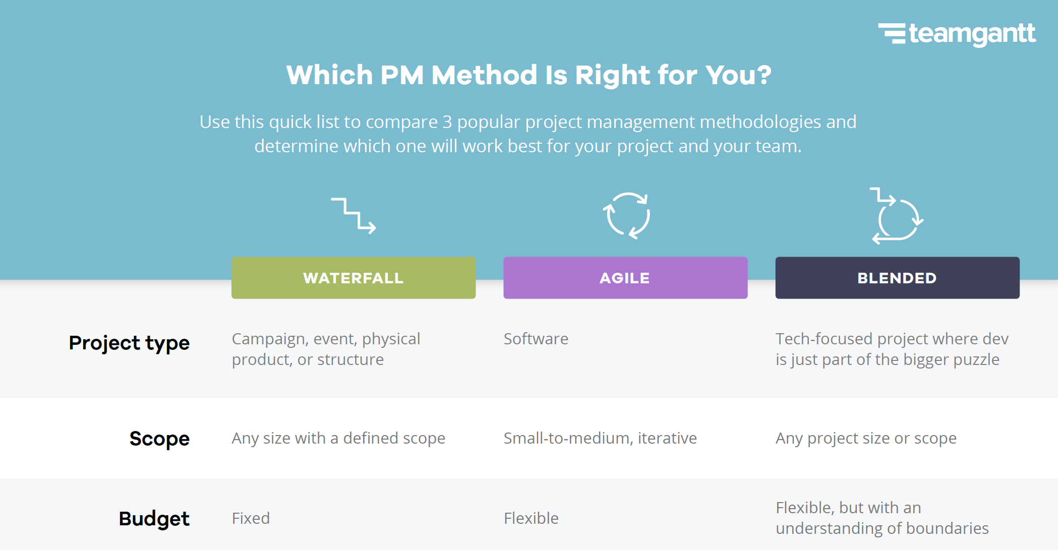 waterfall project management methodology example