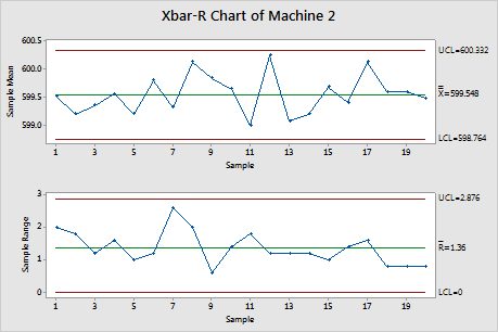 xbar and r chart example